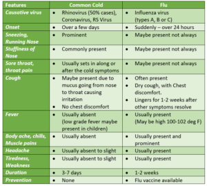 Difference between Common cold and Flu