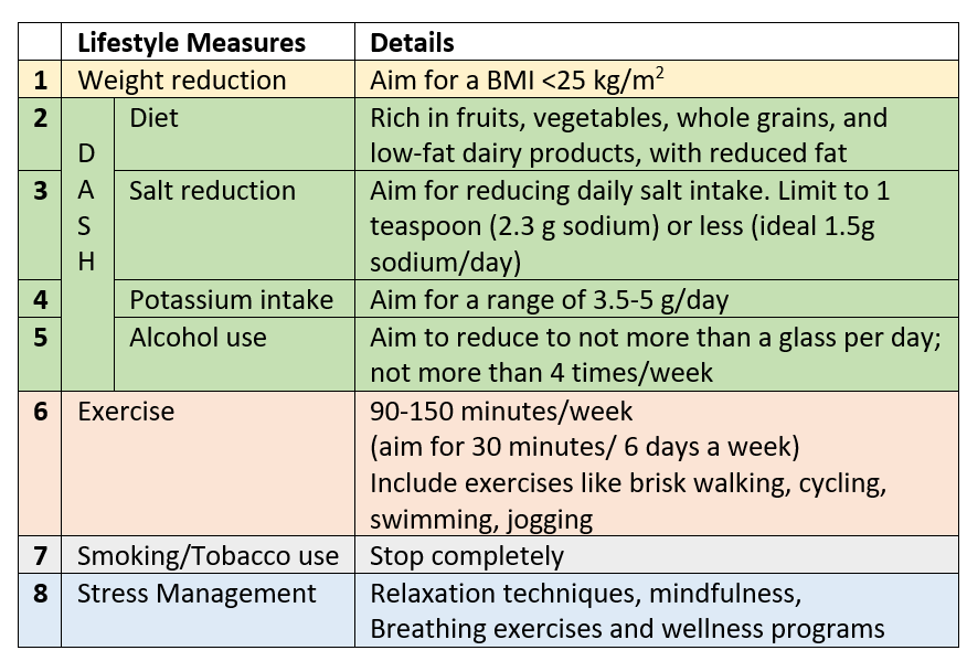 Lifestyle management for high BP