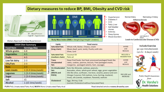 Diet_for_high_BP__Obesity_and_CVD_risk
