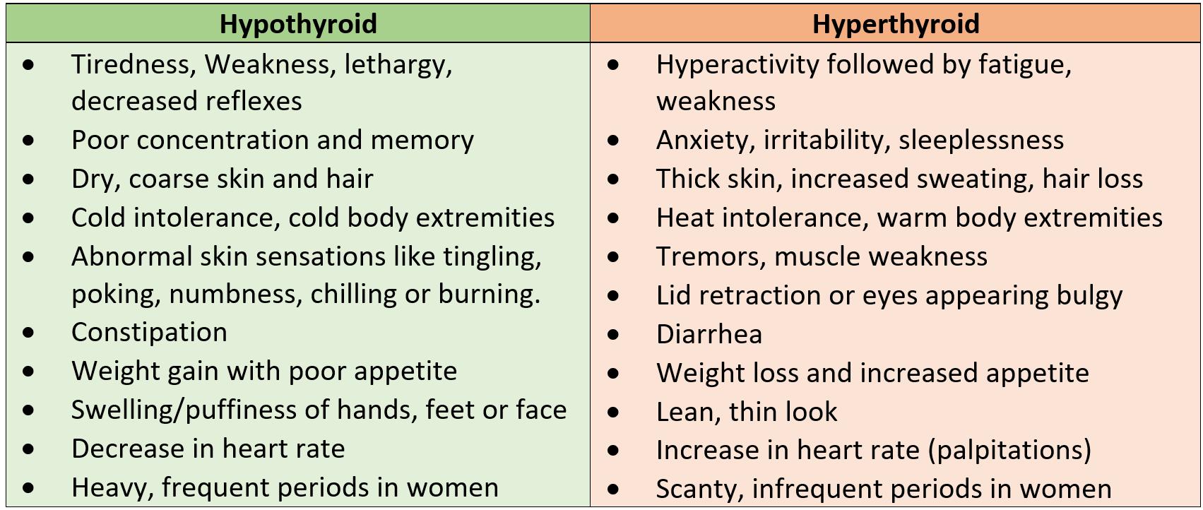 Hyperthyroid versus Hypothyroid