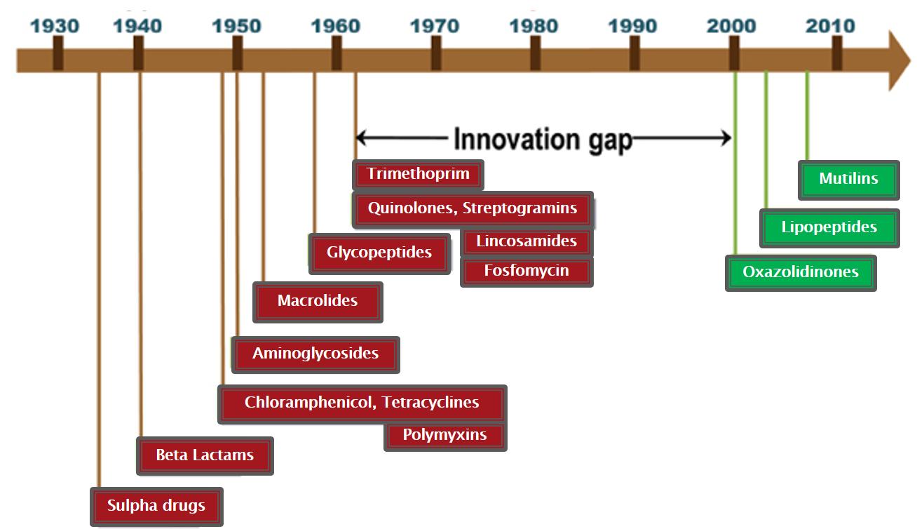 Antibiotic timeline