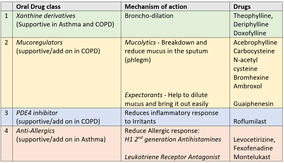 Oral medicines for Asthma and Bronchitis