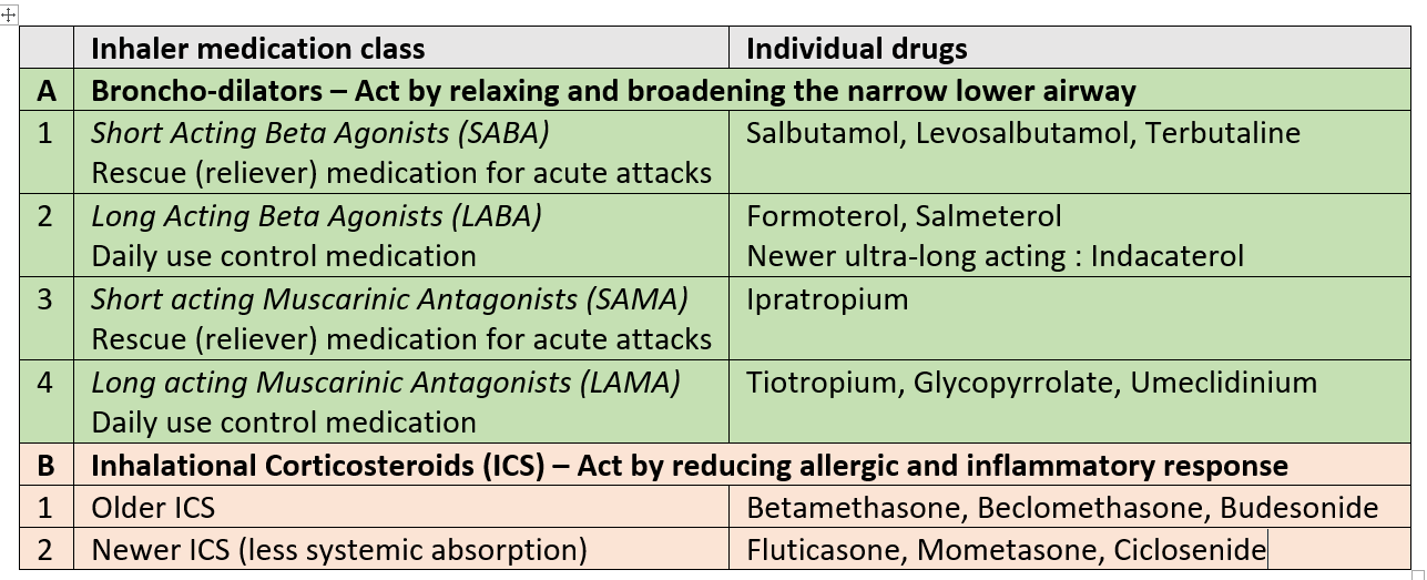 Inhalation medicines for Asthma and Bronchitis
