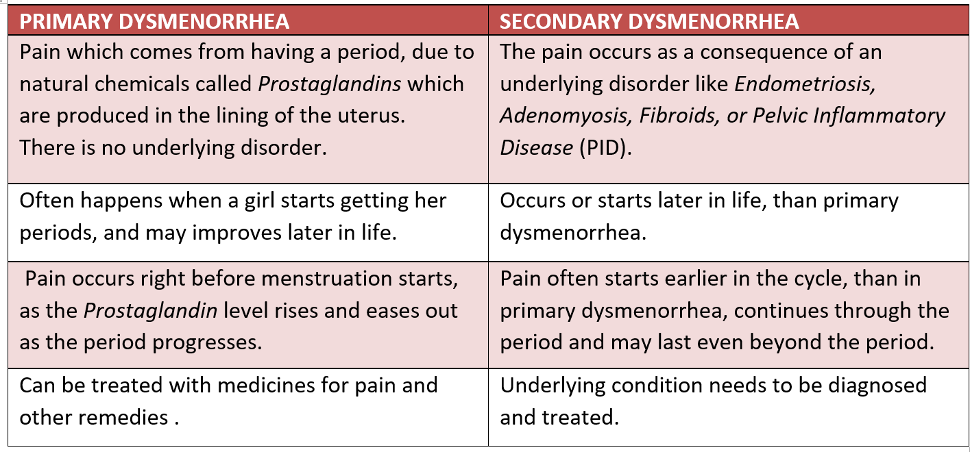 Primary and Secondary Dysmennorhea