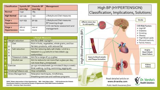 Hypertension-New